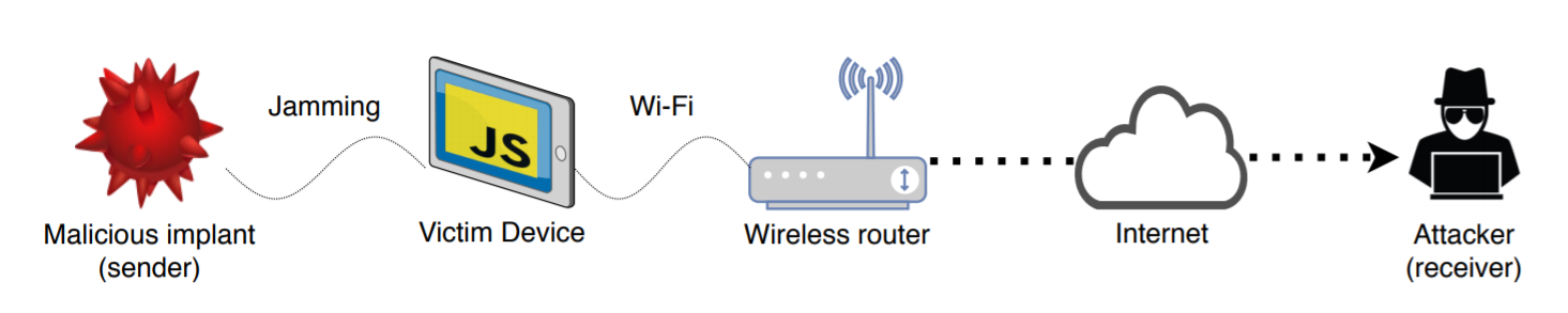 Figure for Sensorless, Permissionless Information Exfiltration with Wi-Fi Micro-Jamming